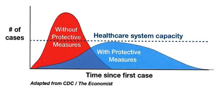Flattening the Curve of Medical Services Demands Through Mitigation